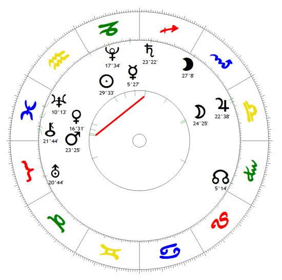 Mars Saturn Quadrat